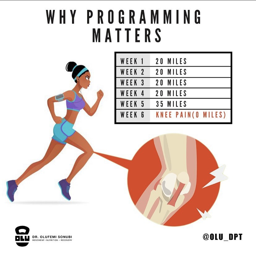 Is you knee pain caused by weak glutes or is it a faulty program?